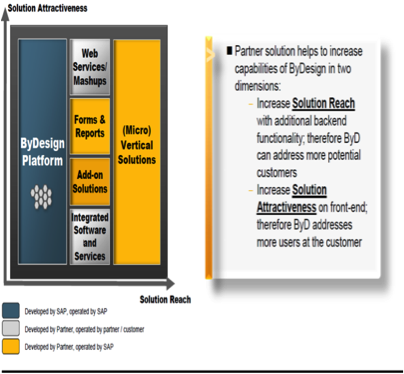 sap business bydesign sdk